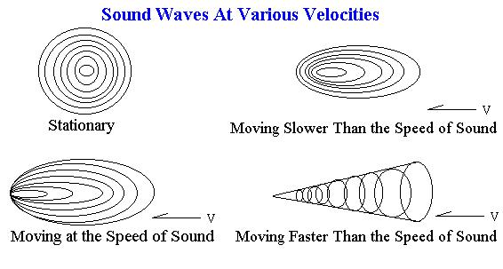 sounds waves and the speed of sounds At spl (sound pressure level) above 190 db or so, the minimum pressure in the sound wave (the trough) wants to go negative, and the pressure wave no longer behaves sinusoidally at this point the simple math breaks down, and it's possible for very loud sounds to travel at a different speed.
