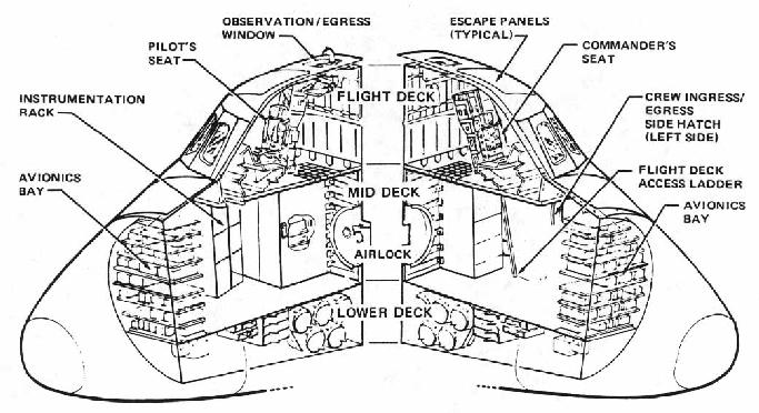 The crew compartment has three decks: